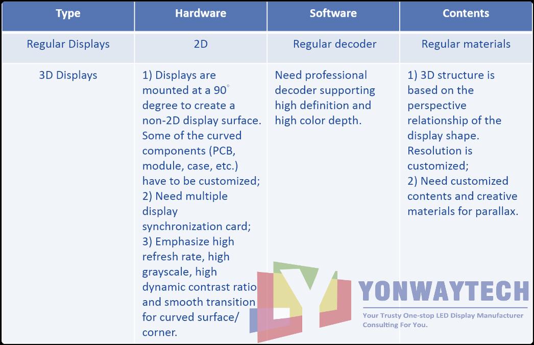 Yonwaytech 3d led displays naked eye led screens