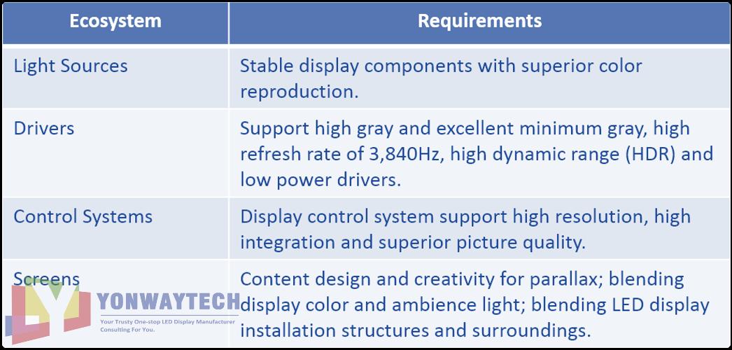 Yonwaytech best 3d led displays